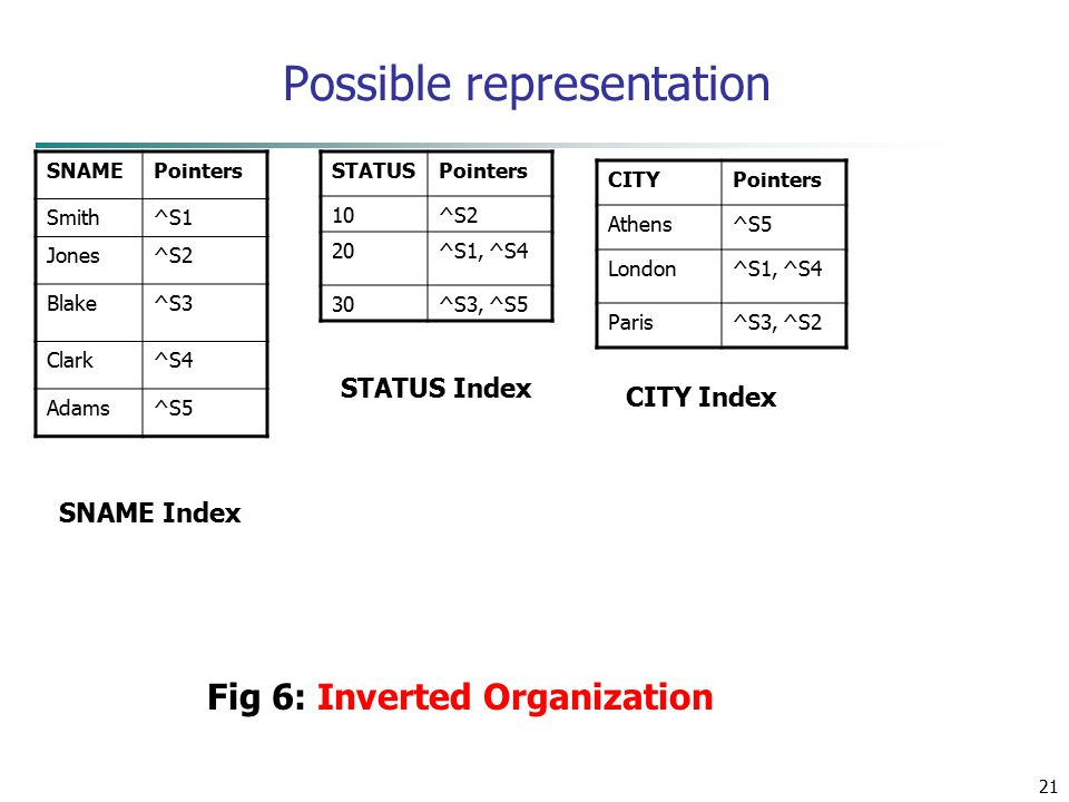 21 Possible representation SNAMEPointers Smith^S1 Jones^S2 Blake^S3 Clark^S4 Adams^S5 STATUSPointers 10^S2 20^S1, ^S4 30^S3, ^S5 CITYPointers Athens^S