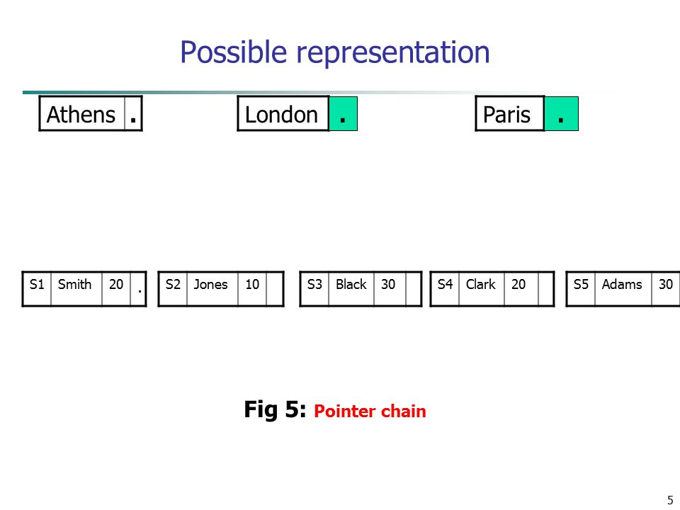 5 Possible representation Athens.LondonParis S1Smith20.