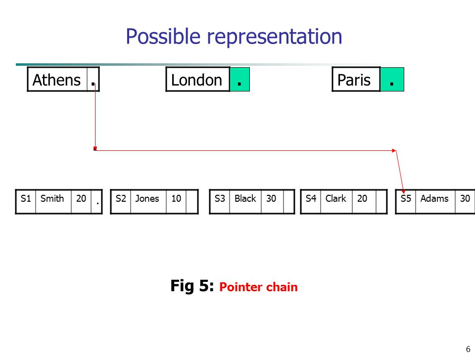 6 Possible representation Athens. LondonParis S1Smith20. S2Jones10S3Black30S4Clark20S5Adams30. Fig 5: Pointer chain..