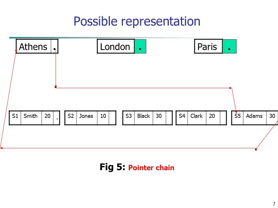 7 Possible representation Athens. LondonParis S1Smith20. S2Jones10S3Black30S4Clark20S5Adams30.. Fig 5: Pointer chain..