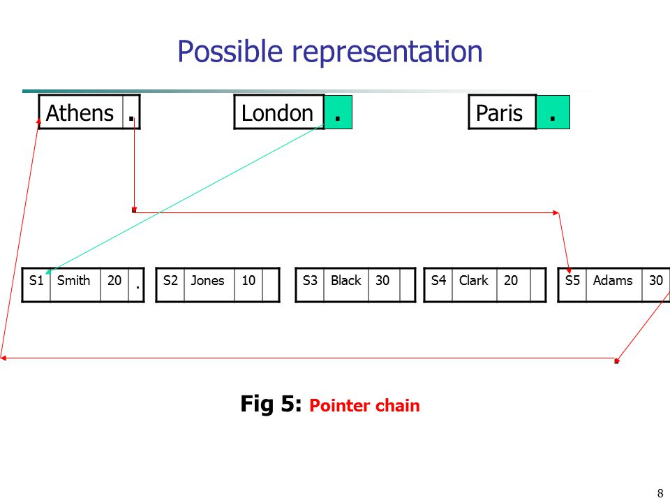 8 Possible representation Athens.LondonParis S1Smith20.