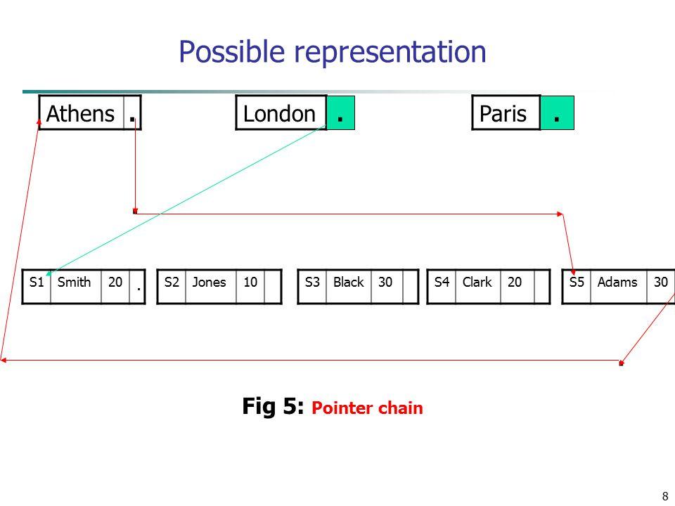 8 Possible representation Athens. LondonParis S1Smith20. S2Jones10S3Black30S4Clark20S5Adams30.. Fig 5: Pointer chain..