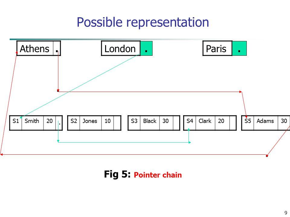 9 Possible representation Athens. LondonParis S1Smith20. S2Jones10S3Black30S4Clark20S5Adams30.. Fig 5: Pointer chain..