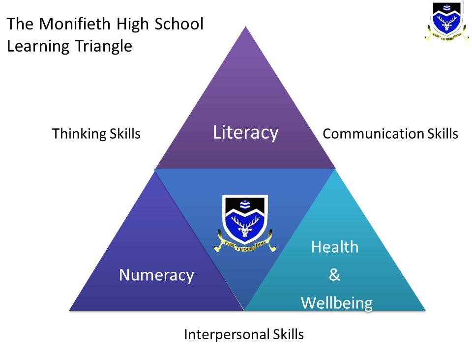 Literacy Numeracy Health & Wellbeing The Monifieth High School Learning Triangle Interpersonal Skills Thinking SkillsCommunication Skills