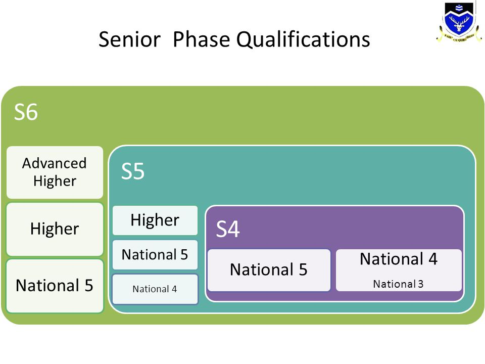 S6 Advanced Higher HigherNational 5 S5 Higher National 5 National 4 S4 National 5 National 4 National 3 Senior Phase Qualifications