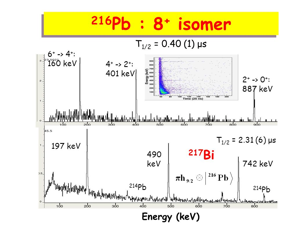 210 Hg isomer PRC 80, 061302(R) 208 Hg 210 Hg Change in structure ? Energy (keV)
