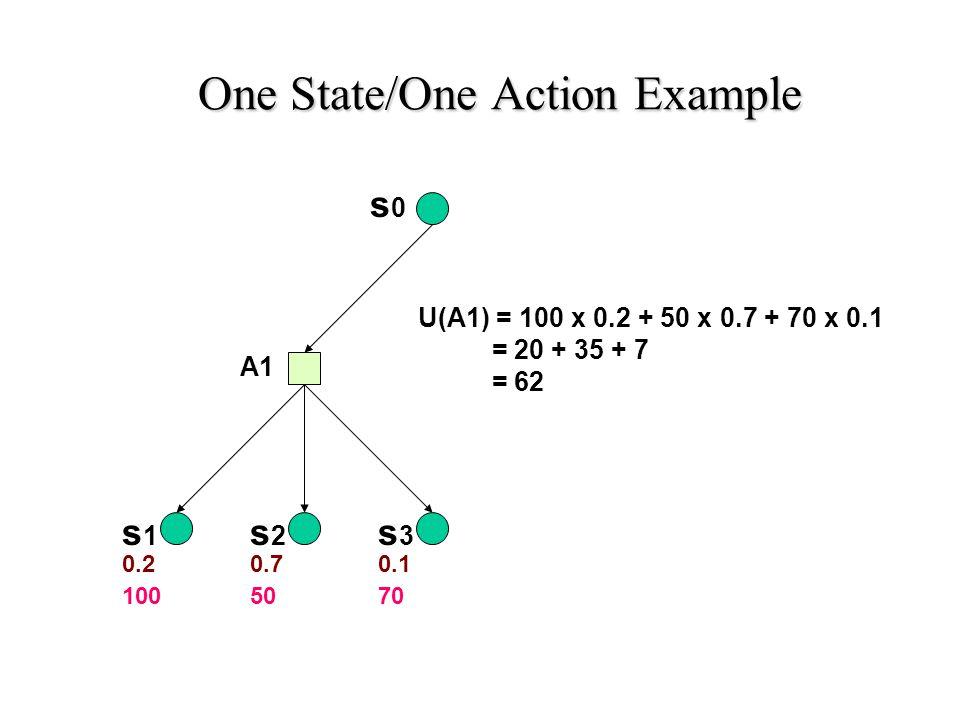 s0s0 s3s3 s2s2 s1s1 A1 0.20.70.1 1005070 A2 s4s4 0.20.8 80 U1(A1) = 62 U2(A2) = 74 One State/Two Actions Example