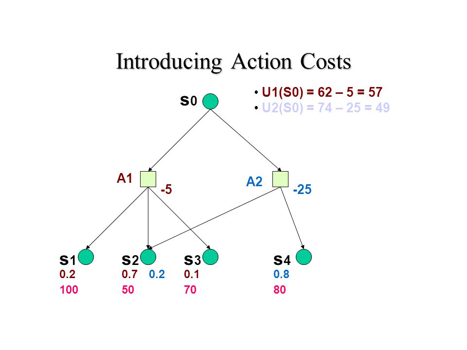 MEU Principle Decision theory: A rational agent should choose the action that maximizes the agent's expected utility Maximizing expected utility (MEU) is a normative criterion for rational choices of actions Must have complete model of: –Actions –Utilities –States Even if you have a complete model, will be computationally intractable