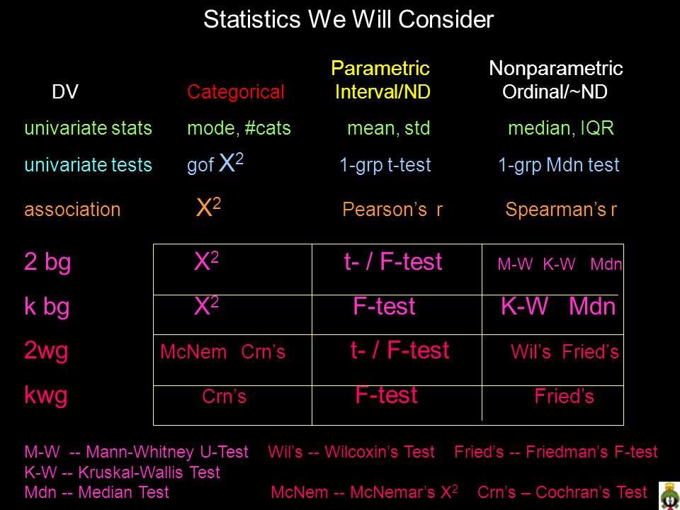 Statistics We Will Consider Parametric Nonparametric DV Categorical Interval/ND Ordinal/~ND univariate stats mode, #cats mean, std median, IQR univariate tests gof X 2 1-grp t-test 1-grp Mdn test association X 2 Pearson's r Spearman's r 2 bg X 2 t- / F-test M-W K-W Mdn k bg X 2 F-test K-W Mdn 2wg McNem Crn's t- / F-test Wil's Fried's kwg Crn's F-test Fried's M-W -- Mann-Whitney U-Test Wil's -- Wilcoxin's Test Fried's -- Friedman's F-test K-W -- Kruskal-Wallis Test Mdn -- Median Test McNem -- McNemar's X 2 Crn's – Cochran's Test