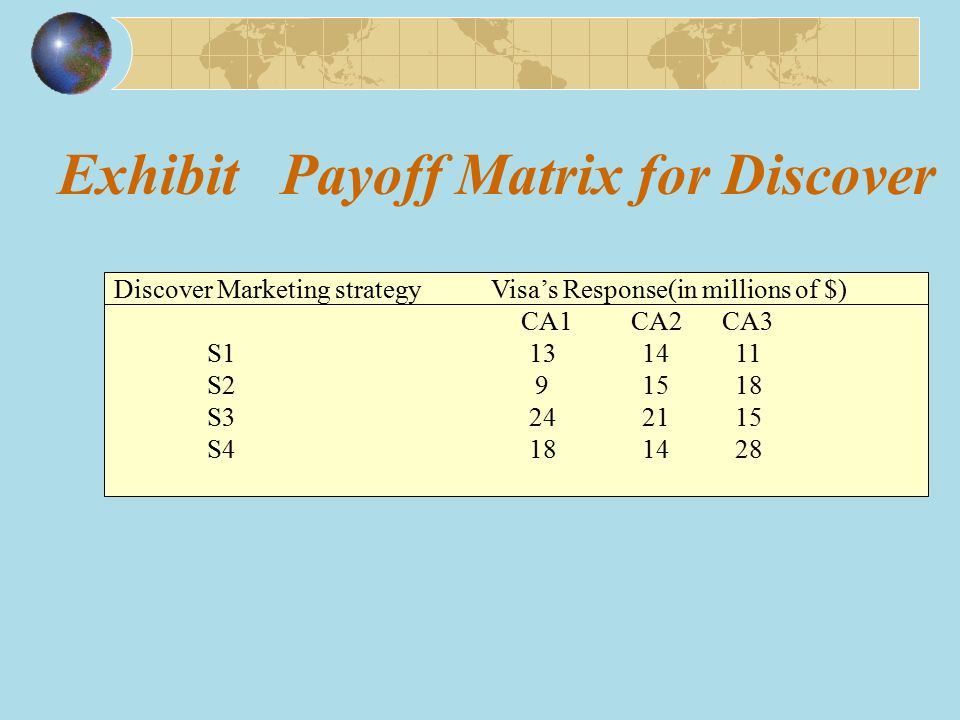 Exhibit Payoff Matrix for Discover Discover Marketing strategy Visa's Response(in millions of $) CA1 CA2 CA3 S1 13 14 11 S2 9 15 18 S3 24 21 15 S4 18 14 28