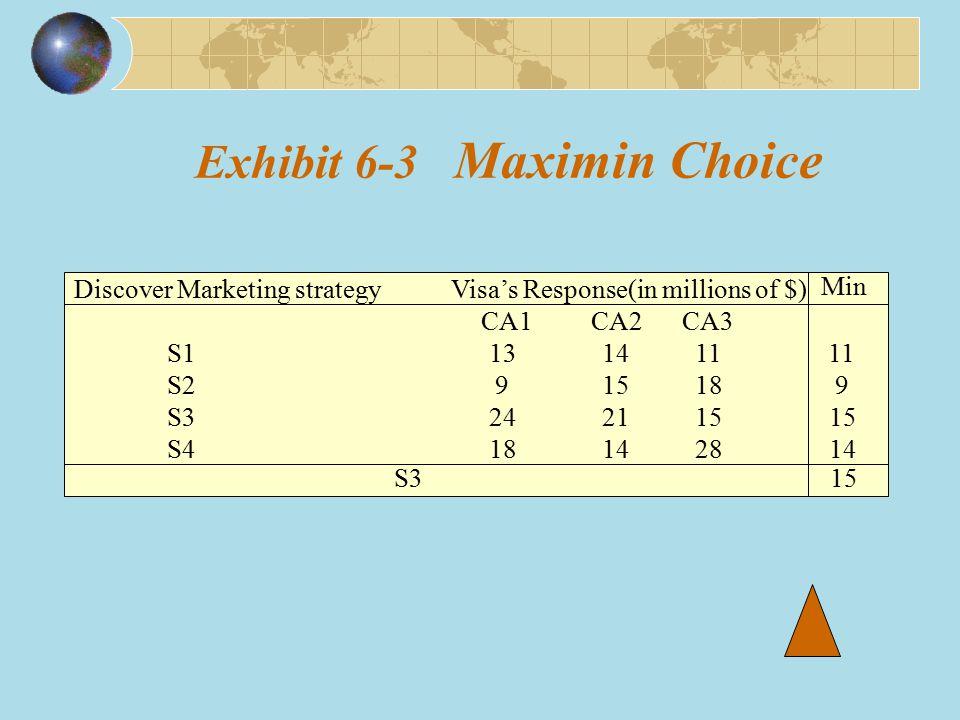 Exhibit 6-3 Maximin Choice Discover Marketing strategy Visa's Response(in millions of $) CA1 CA2 CA3 S1 13 14 11 11 S2 9 15 18 9 S3 24 21 15 15 S4 18
