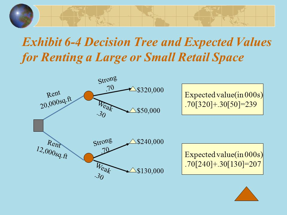 Exhibit 6-4 Decision Tree and Expected Values for Renting a Large or Small Retail Space $240,000 Rent 12,000sq.ft Rent 20,000sq.ft Strong.70 Strong.70