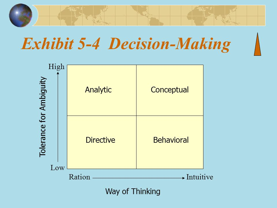 Exhibit 5-4 Decision-Making High Low RationIntuitive AnalyticConceptual DirectiveBehavioral Way of Thinking Tolerance for Ambiguity
