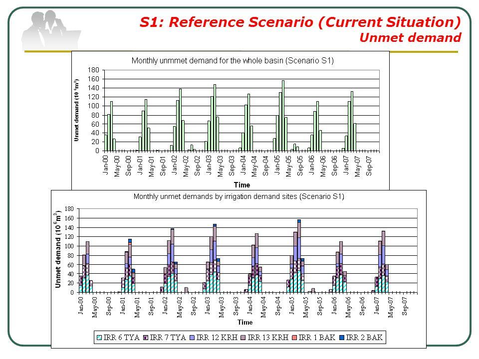 S1: Reference Scenario (Current Situation) Unmet demand
