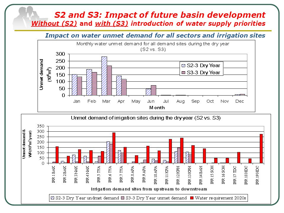 S2 and S3: Impact of future basin development Without (S2) and with (S3) introduction of water supply priorities Impact on water unmet demand for all sectors and irrigation sites