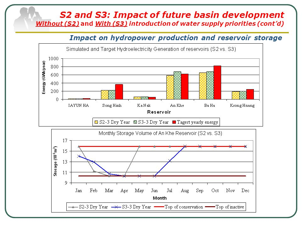 S2 and S3: Impact of future basin development Without (S2) and With (S3) introduction of water supply priorities (cont'd) Impact on hydropower production and reservoir storage