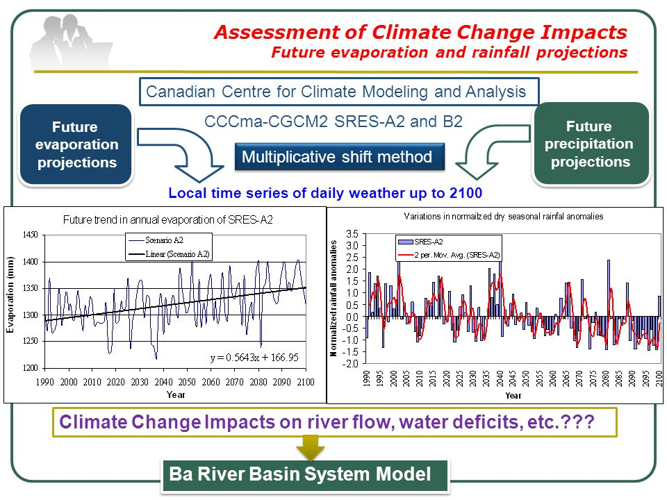 Assessment of Climate Change Impacts Future evaporation and rainfall projections Local time series of daily weather up to 2100 CCCma-CGCM2 SRES-A2 and B2 Multiplicative shift method Future evaporation projections Future evaporation projections Future precipitation projections Future precipitation projections Canadian Centre for Climate Modeling and Analysis Ba River Basin System Model Climate Change Impacts on river flow, water deficits, etc.