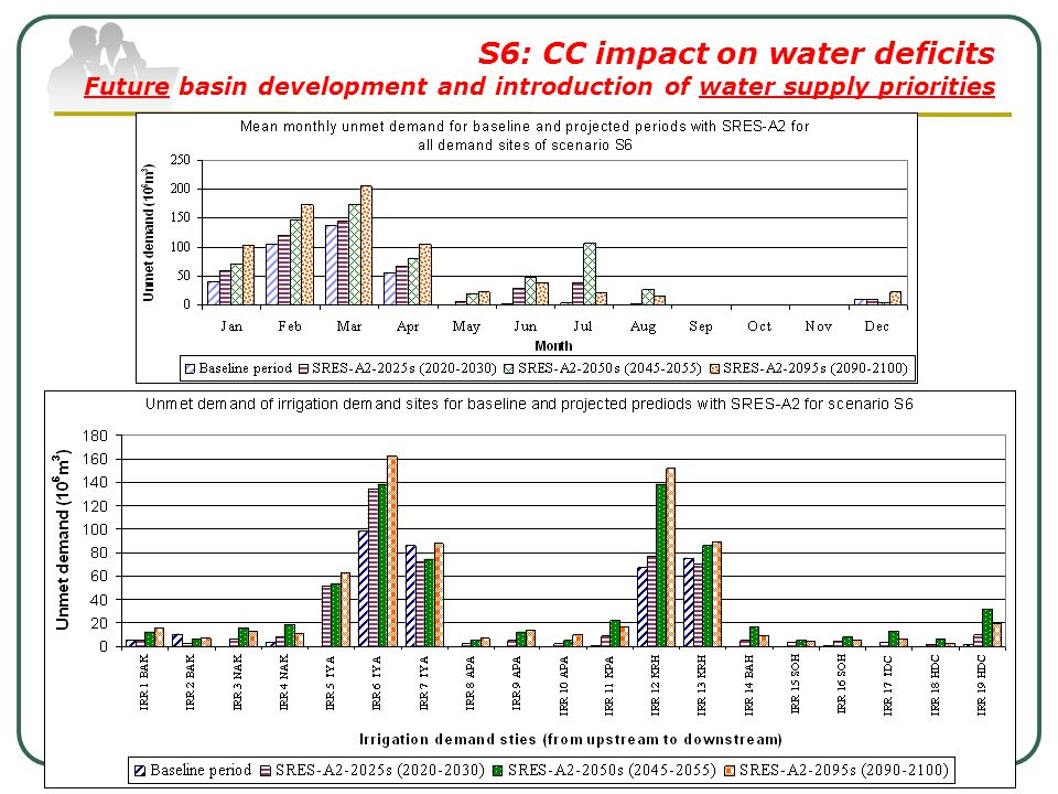 S6: CC impact on water deficits Future basin development and introduction of water supply priorities
