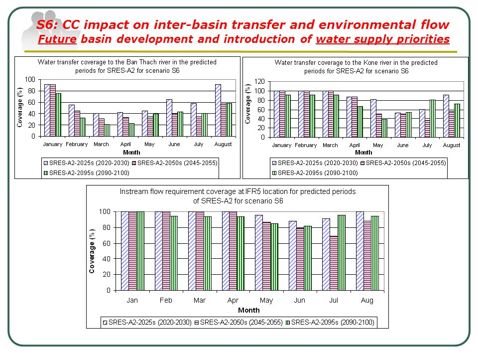 S6: CC impact on inter-basin transfer and environmental flow Future basin development and introduction of water supply priorities