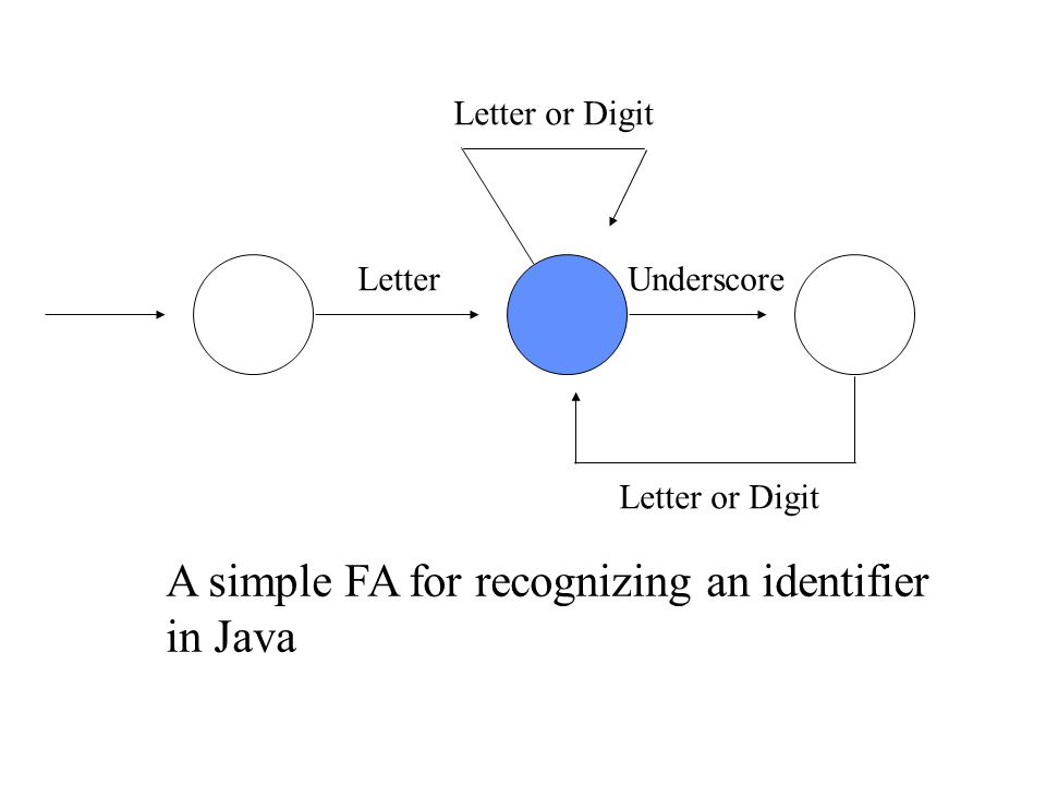 Letter Letter or Digit Underscore A simple FA for recognizing an identifier in Java