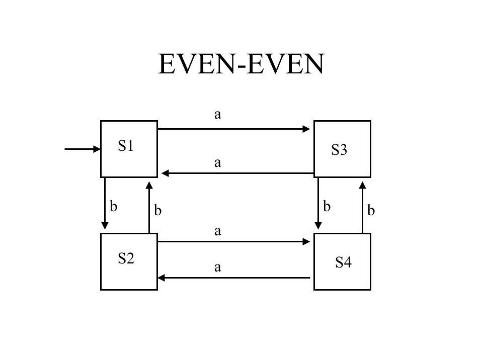 A Turing Machine can be encoded using strings of 0 and 1.