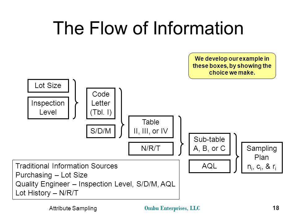 Ombu Enterprises, LLC Attribute Sampling 18 The Flow of Information Lot Size Inspection Level Code Letter (Tbl. I) S/D/M Table II, III, or IV N/R/T Su