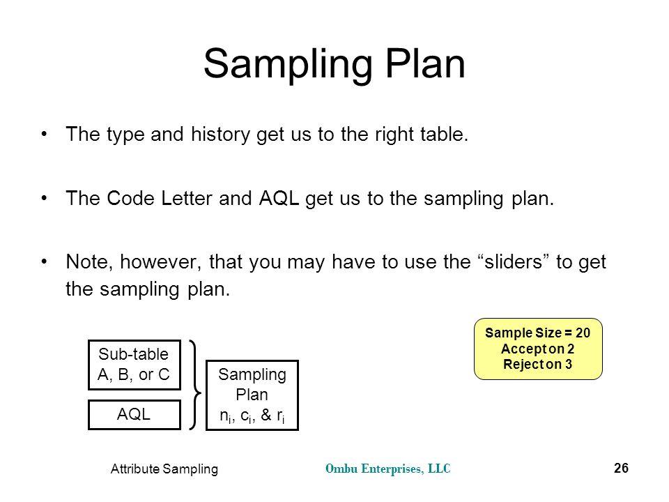 Ombu Enterprises, LLC Attribute Sampling 26 Sampling Plan The type and history get us to the right table. The Code Letter and AQL get us to the sampli