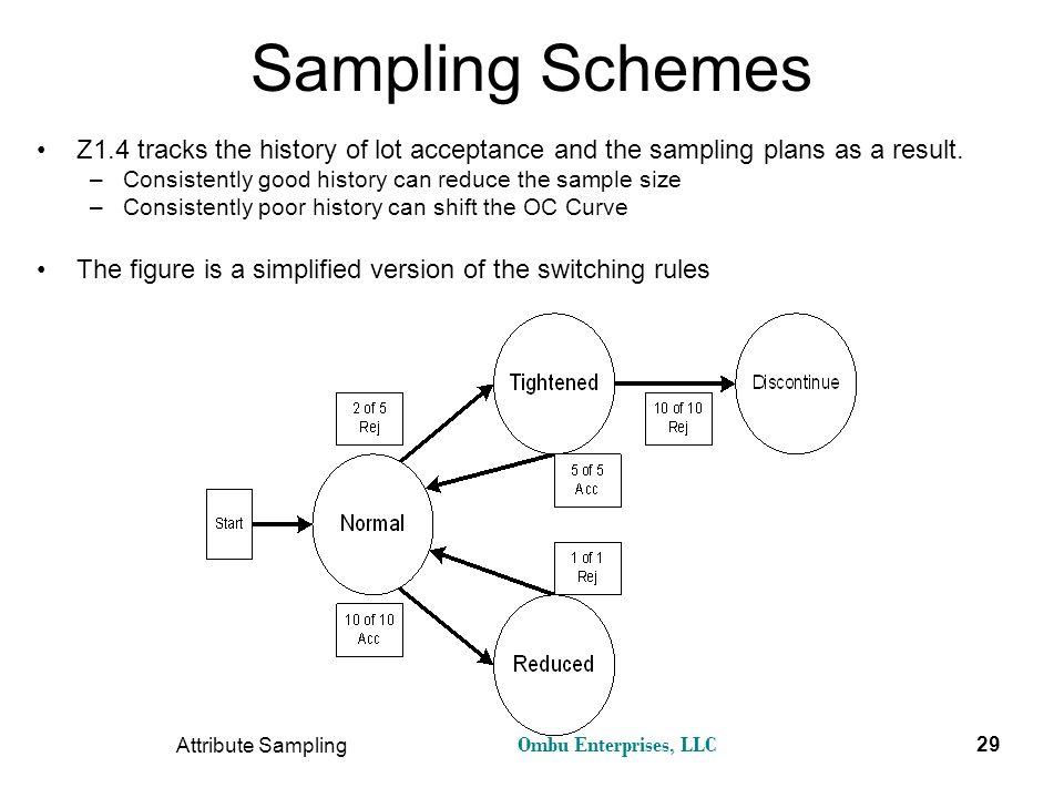 Ombu Enterprises, LLC Attribute Sampling 29 Sampling Schemes Z1.4 tracks the history of lot acceptance and the sampling plans as a result. –Consistent