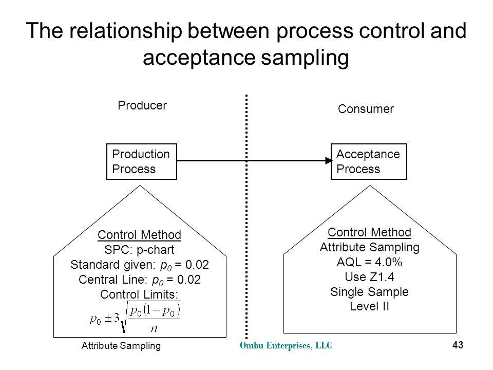 Ombu Enterprises, LLC Attribute Sampling 43 The relationship between process control and acceptance sampling Producer Consumer Production Process Acce
