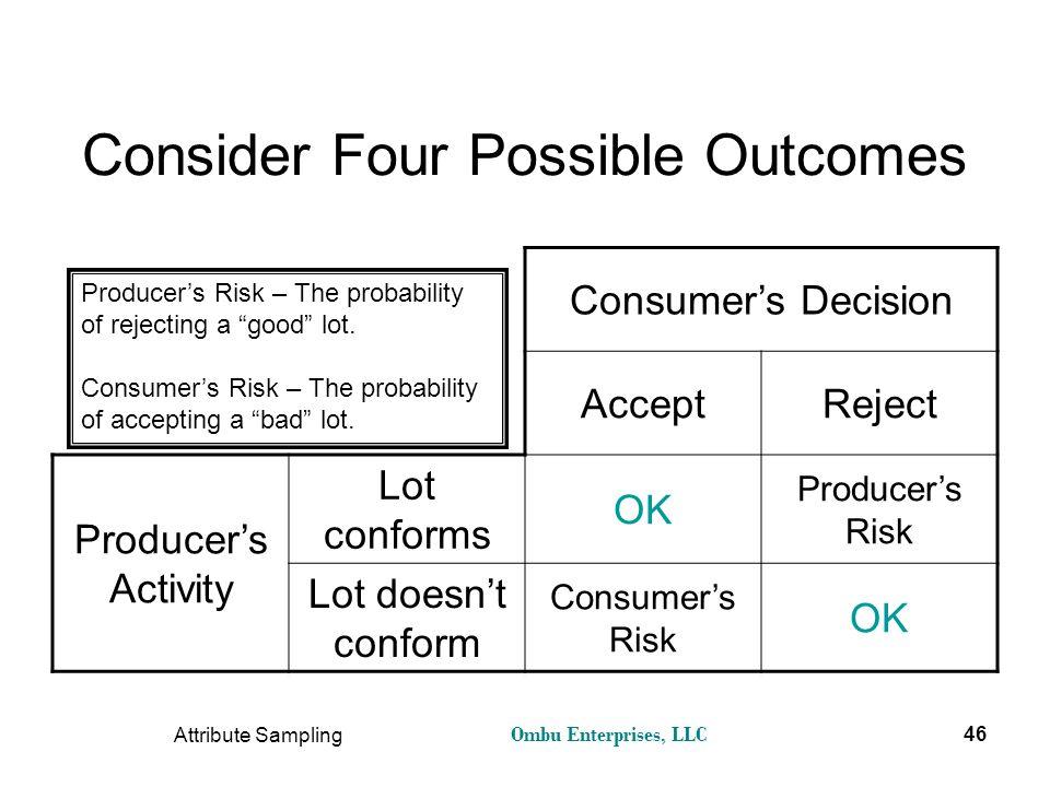Ombu Enterprises, LLC Attribute Sampling 46 Consider Four Possible Outcomes Consumer's Decision AcceptReject Producer's Activity Lot conforms OK Produ