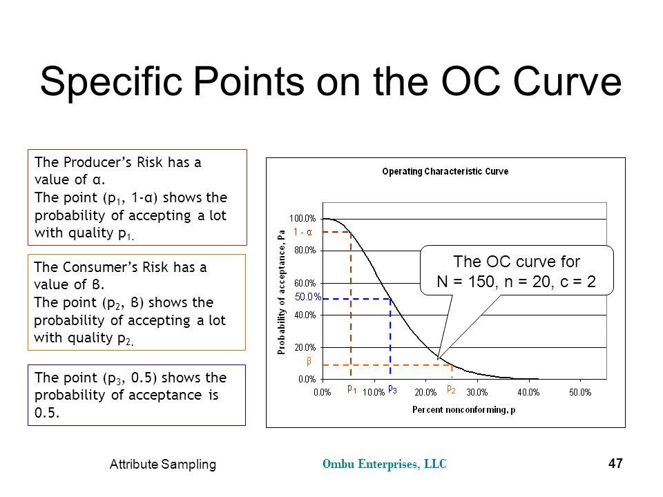 Ombu Enterprises, LLC Attribute Sampling 47 Specific Points on the OC Curve The Producer's Risk has a value of α. The point (p 1, 1-α) shows the proba