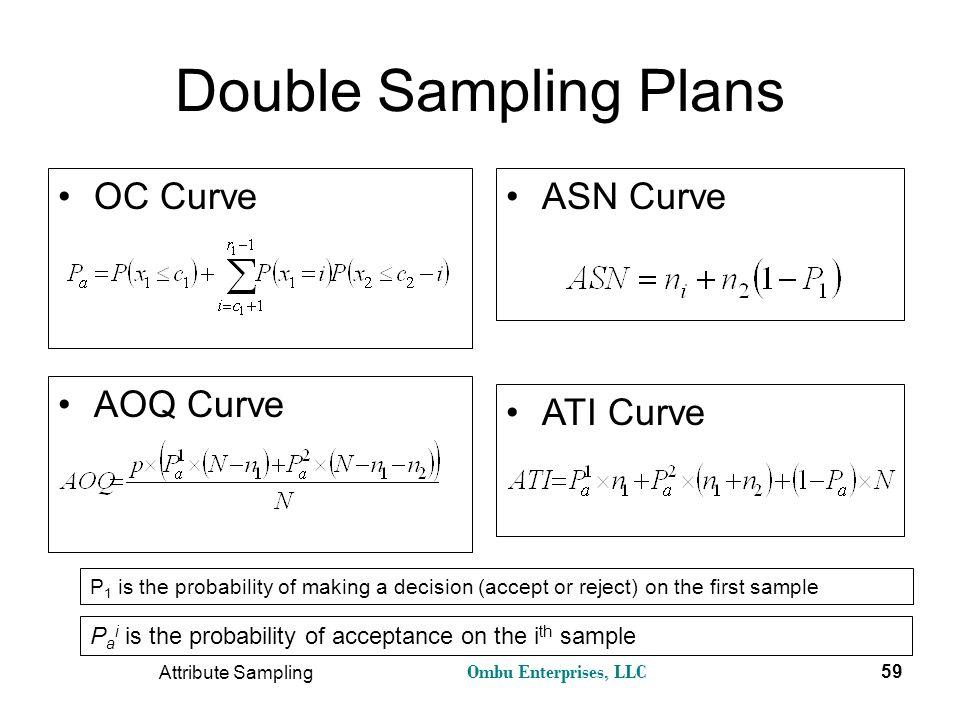 Ombu Enterprises, LLC Attribute Sampling 59 Double Sampling Plans OC Curve AOQ Curve ASN Curve ATI Curve P 1 is the probability of making a decision (