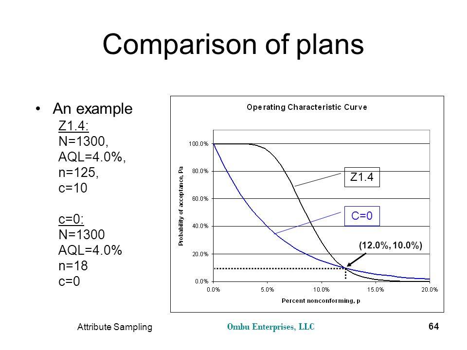 Ombu Enterprises, LLC Attribute Sampling 64 Comparison of plans An example Z1.4: N=1300, AQL=4.0%, n=125, c=10 c=0: N=1300 AQL=4.0% n=18 c=0 Z1.4 C=0