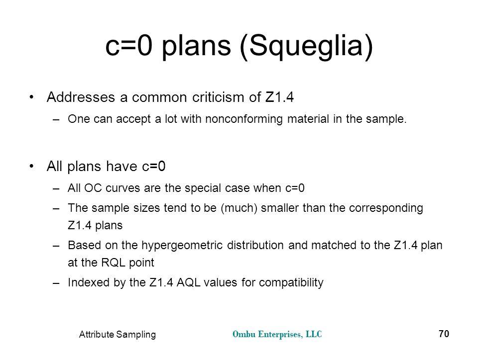 Ombu Enterprises, LLC Attribute Sampling 70 c=0 plans (Squeglia) Addresses a common criticism of Z1.4 –One can accept a lot with nonconforming materia
