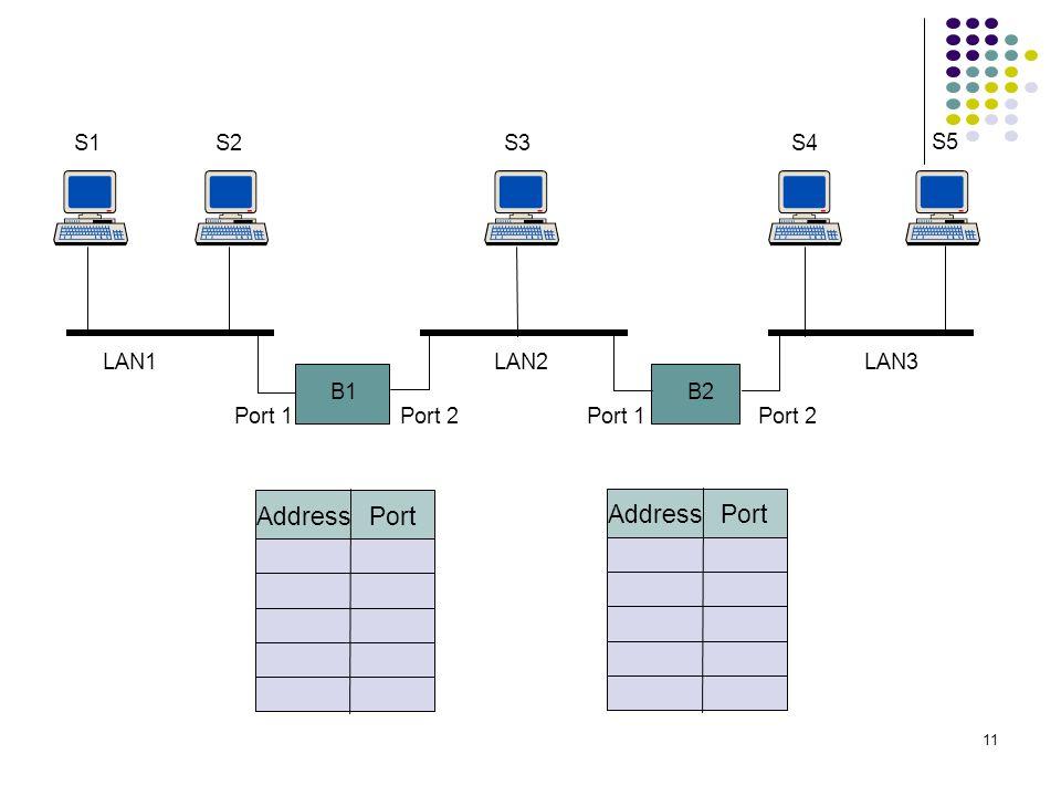 11 B1 S1S2 B2 S3S4 S5 Port 1Port 2Port 1Port 2 LAN1LAN2LAN3 Address Port