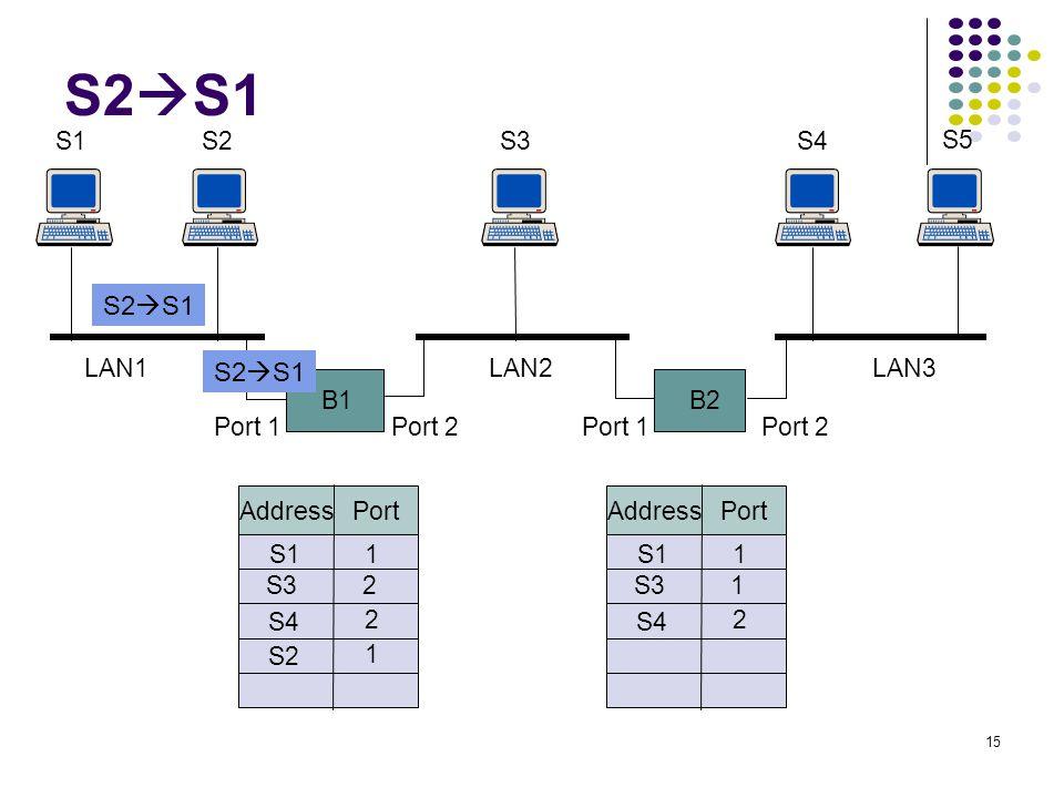 15 B1 S1S2 B2 S3S4 S5 Port 1Port 2Port 1Port 2 LAN1LAN2LAN3 Address Port S11 S32 S4 2 S2 1 Address Port S11 S31 S4 2 S2  S1