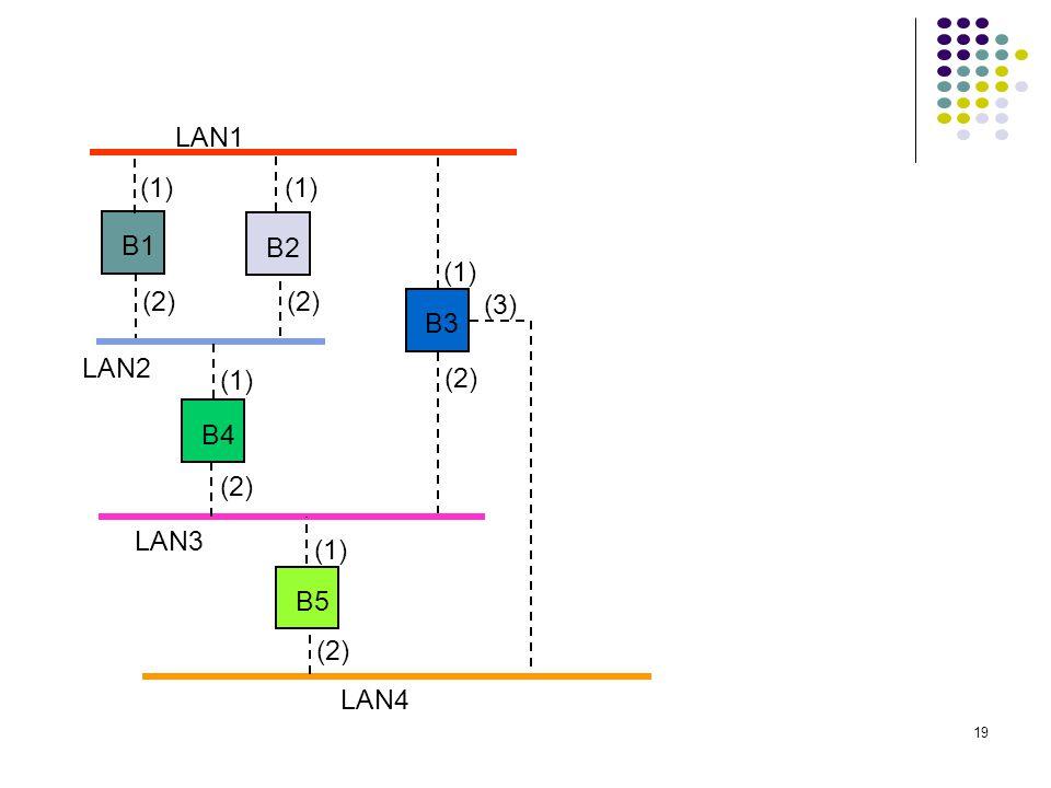 19 LAN1 LAN2 LAN3 B1 B2 B3 B4 B5 LAN4 (1) (2) (1) (2) (3)