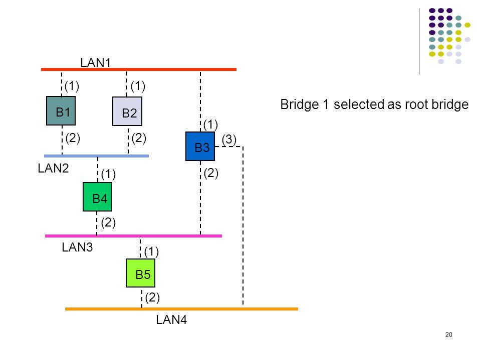 20 LAN1 LAN2 LAN3 B1 B2 B3 B4 B5 LAN4 (1) (2) (1) (2) (3) Bridge 1 selected as root bridge