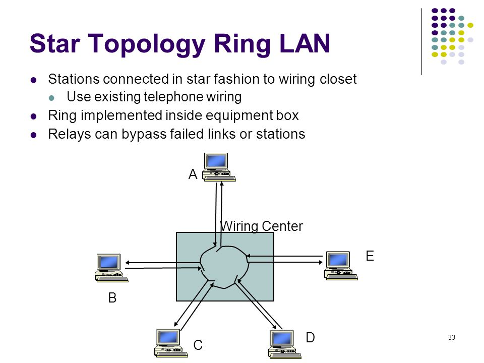 33 Star Topology Ring LAN Stations connected in star fashion to wiring closet Use existing telephone wiring Ring implemented inside equipment box Relays can bypass failed links or stations