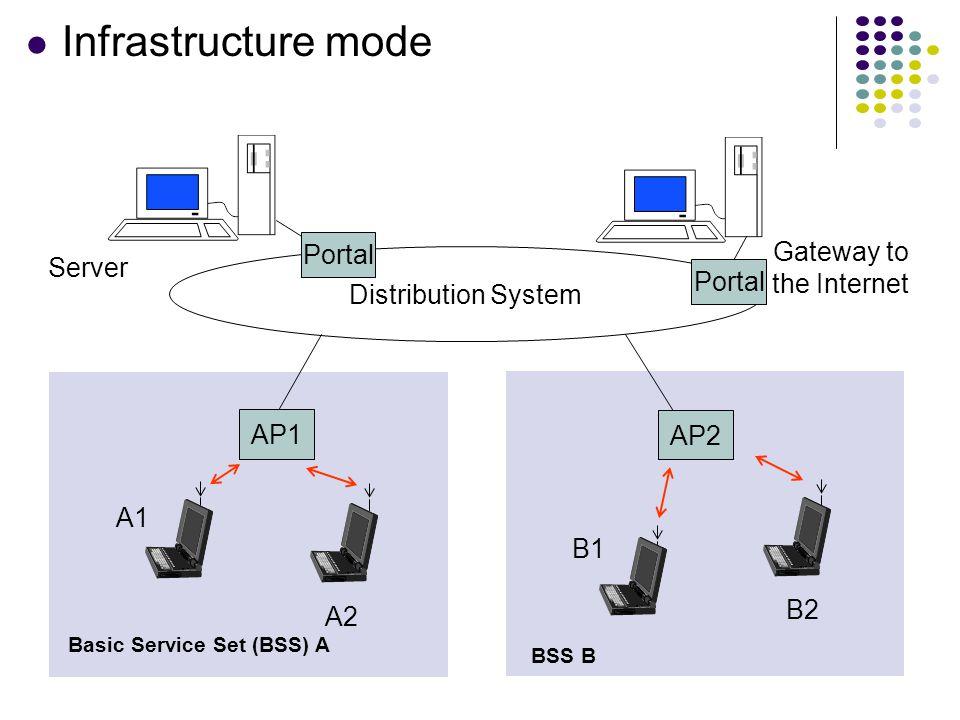 37 A2 B2 B1 A1 AP1 AP2 Distribution System Server Gateway to the Internet Portal Basic Service Set (BSS) A BSS B Infrastructure mode