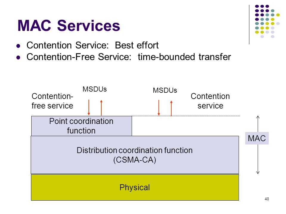40 MAC Services Contention Service: Best effort Contention-Free Service: time-bounded transfer Physical Distribution coordination function (CSMA-CA) Point coordination function Contention- free service Contention service MAC MSDUs