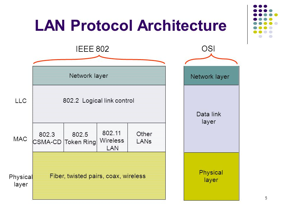 5 LAN Protocol Architecture Data link layer 802.3 CSMA-CD 802.5 Token Ring 802.2 Logical link control Physical layer MAC LLC 802.11 Wireless LAN Network layer Physical layer OSI IEEE 802 Fiber, twisted pairs, coax, wireless Other LANs