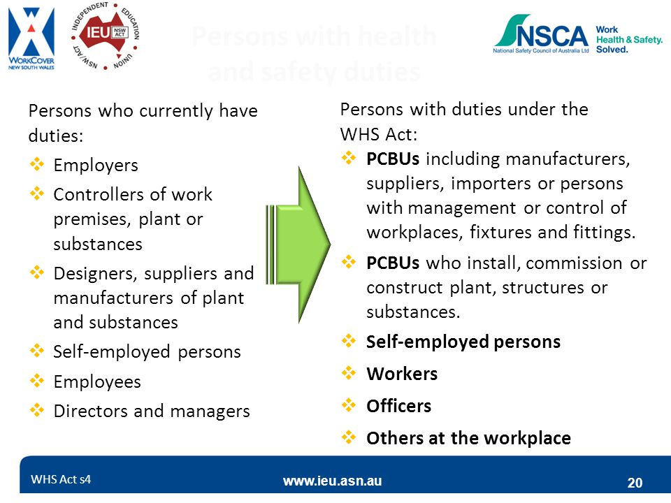 www.ieu.asn.au 20 Persons with health and safety duties Persons who currently have duties:  Employers  Controllers of work premises, plant or substances  Designers, suppliers and manufacturers of plant and substances  Self-employed persons  Employees  Directors and managers Persons with duties under the WHS Act:  PCBUs including manufacturers, suppliers, importers or persons with management or control of workplaces, fixtures and fittings.