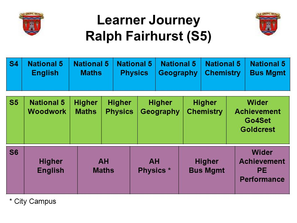 Learner Journey Ralph Fairhurst (S5) S5National 5 Woodwork Higher Maths Higher Physics Higher Geography Higher Chemistry Wider Achievement Go4Set Goldcrest S6 Higher English AH Maths AH Physics * Higher Bus Mgmt Wider Achievement PE Performance S4National 5 English National 5 Maths National 5 Physics National 5 Geography National 5 Chemistry National 5 Bus Mgmt * City Campus
