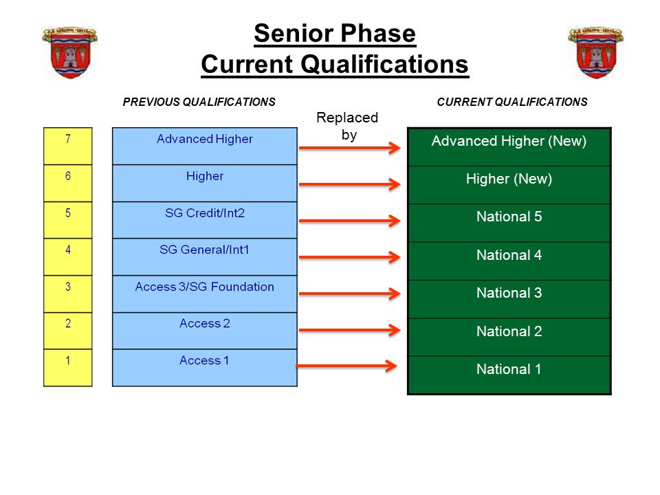 Curricular Demands Higher and National courses Advanced Higher courses Open University courses (YASS) Mixture of taught and supported self-study Increased academic expectations Homework