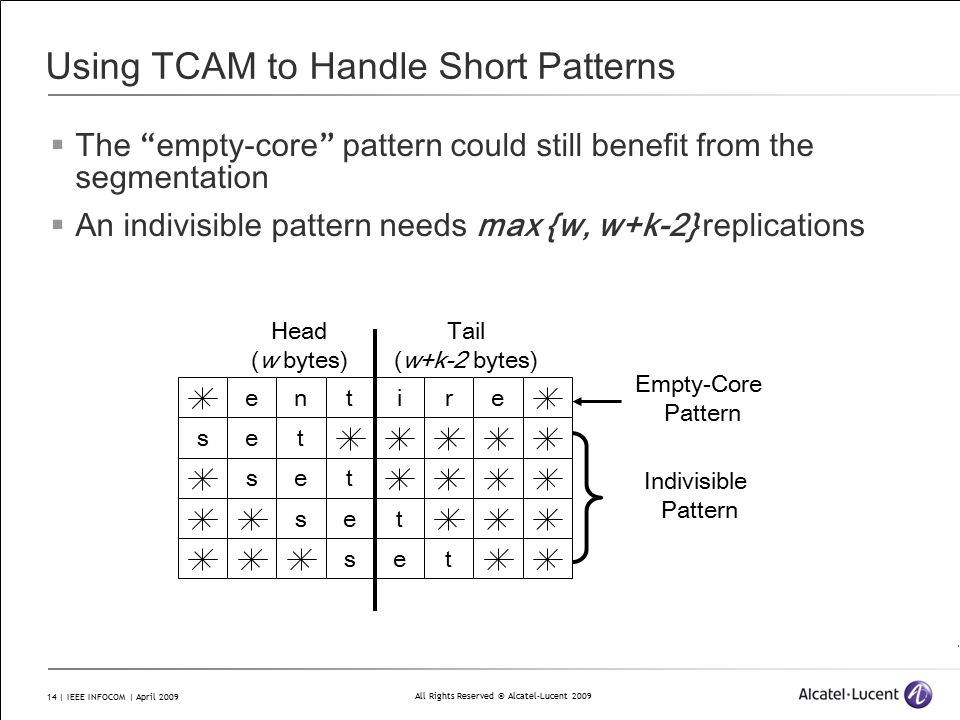 All Rights Reserved © Alcatel-Lucent 2009 14 | IEEE INFOCOM | April 2009 Using TCAM to Handle Short Patterns  The empty-core pattern could still benefit from the segmentation  An indivisible pattern needs max {w, w+k-2} replications entire tes tes tes tes Head (w bytes) Tail (w+k-2 bytes) Empty-Core Pattern Indivisible Pattern