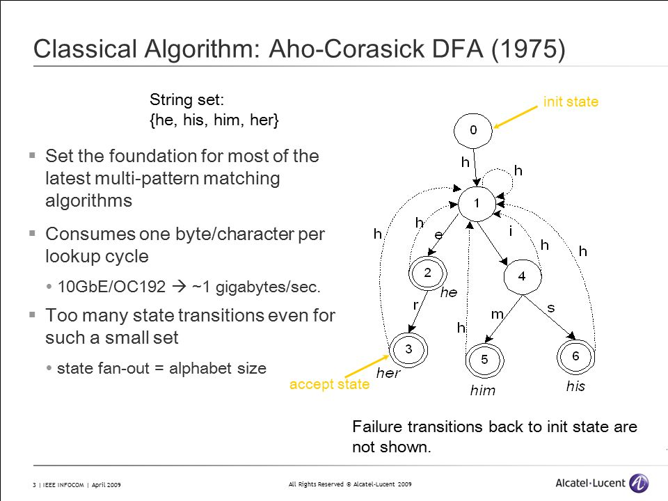 All Rights Reserved © Alcatel-Lucent 2009 3 | IEEE INFOCOM | April 2009 Classical Algorithm: Aho-Corasick DFA (1975)  Set the foundation for most of the latest multi-pattern matching algorithms  Consumes one byte/character per lookup cycle  10GbE/OC192  ~1 gigabytes/sec.