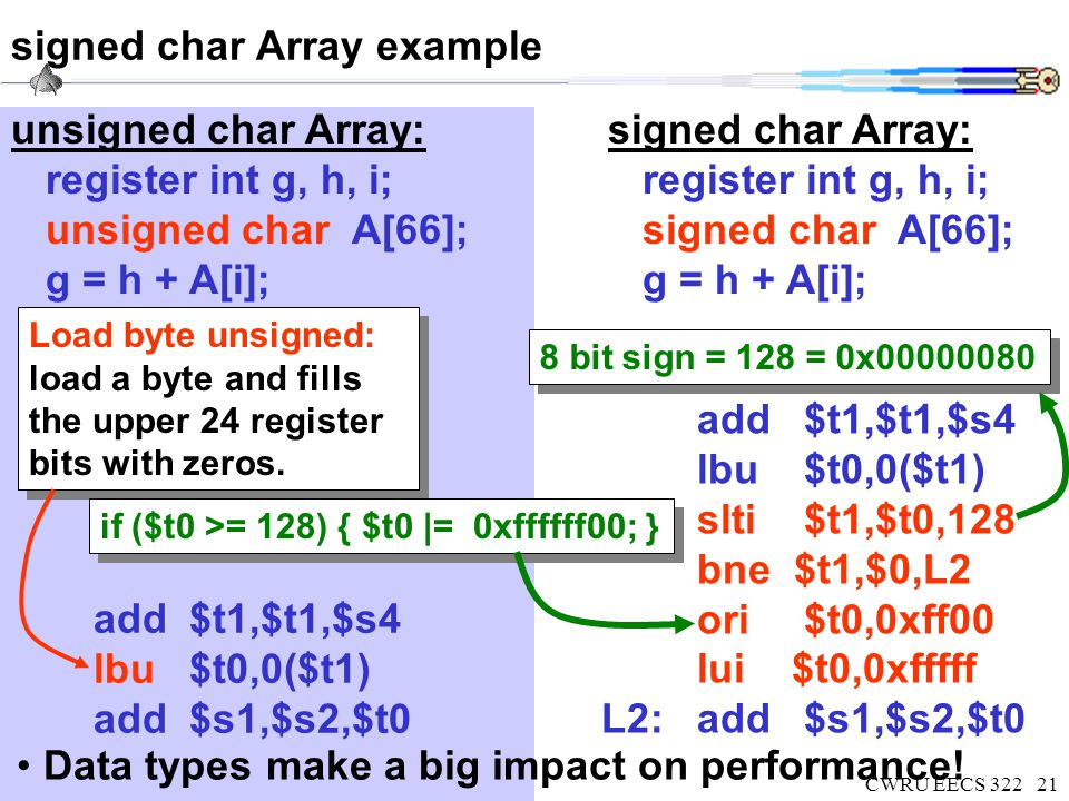 CWRU EECS 32221 signed char Array example signed char Array: register int g, h, i; signed char A[66]; g = h + A[i]; add$t1,$t1,$s4 lbu$t0,0($t1) slti$