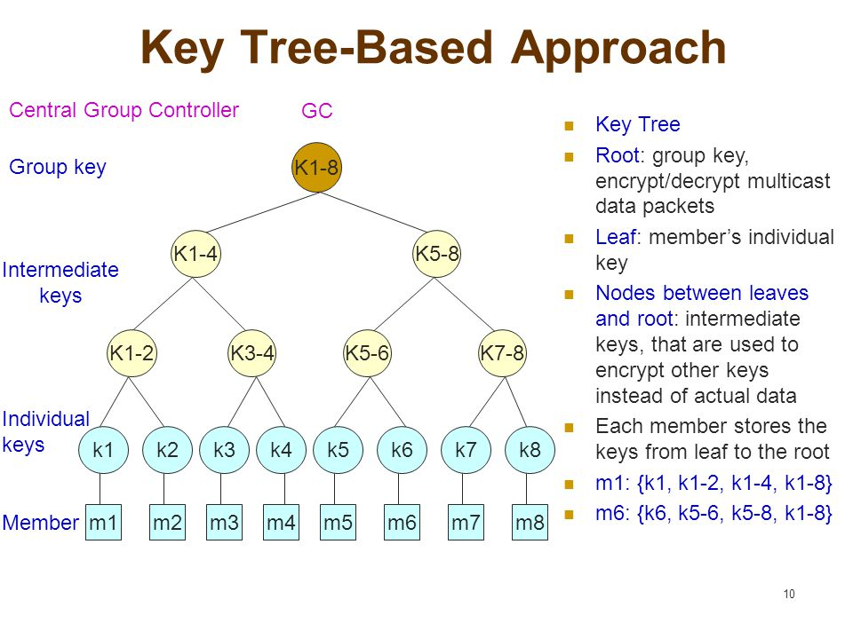 10 Key Tree-Based Approach K1-8 K7-8K5-6K3-4K1-2 K1-4 Group key Individual keys Member Intermediate keys GC Central Group Controller Key Tree Root: group key, encrypt/decrypt multicast data packets Leaf: member's individual key Nodes between leaves and root: intermediate keys, that are used to encrypt other keys instead of actual data Each member stores the keys from leaf to the root m1: {k1, k1-2, k1-4, k1-8} m6: {k6, k5-6, k5-8, k1-8} m8m7m6m5m4m3m2m1 k8k7k6k5k4k3k2k1 K5-8