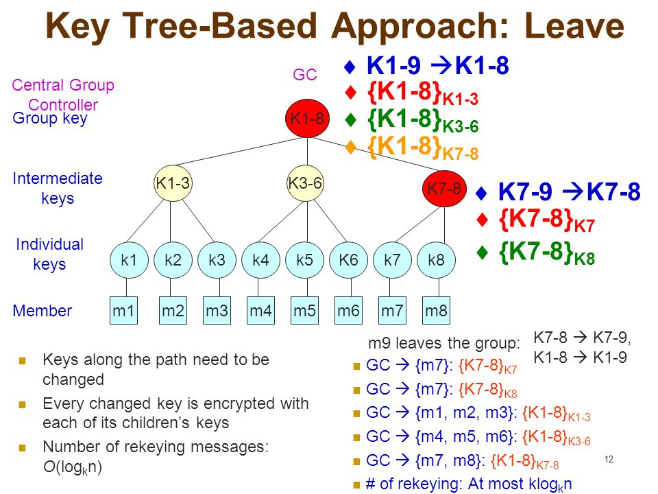 12 Key Tree-Based Approach: Leave K1-9 K7-9 K3-6 Group key Individual keys Member Intermediate keys GC Central Group Controller GC  {m7}: {K7-8} K7 GC  {m7}: {K7-8} K8 GC  {m1, m2, m3}: {K1-8} K1-3 GC  {m4, m5, m6}: {K1-8} K3-6 GC  {m7, m8}: {K1-8} K7-8 # of rekeying: At most klog k n K1-3 m8m7m6m5m4m3m2m1m9 k8k7K6k5k4k3k2k1  K1-9  K1-8  {K1-8} K1-3 K1-8 K7-8 k9  {K7-8} K8  {K7-8} K7  {K1-8} K3-6  {K1-8} K7-8 Keys along the path need to be changed Every changed key is encrypted with each of its children's keys Number of rekeying messages: O(log k n) m9 leaves the group: K7-8  K7-9, K1-8  K1-9  K7-9  K7-8
